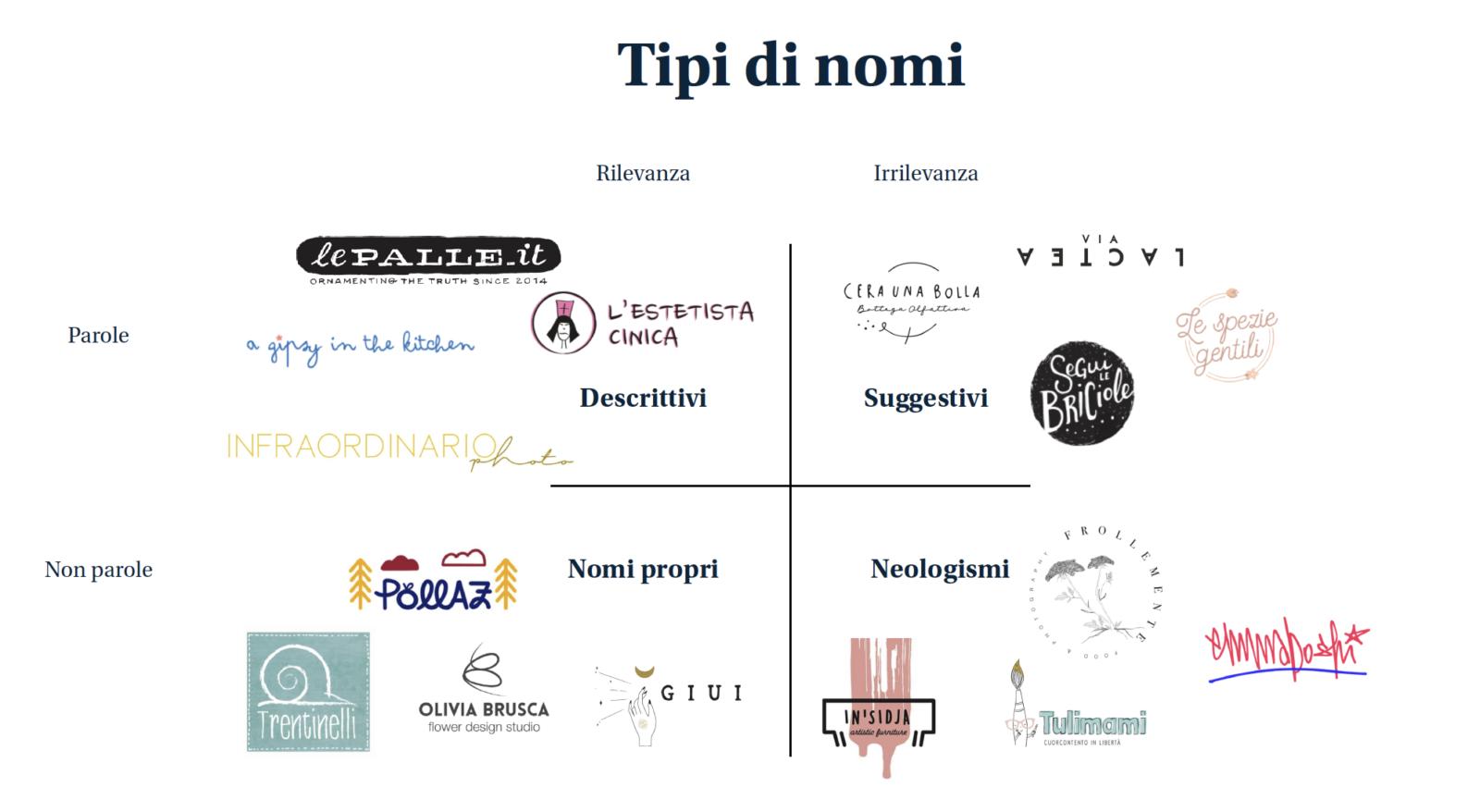 Tipologia di nomi di brand: classificazione dei brand naming per freelance